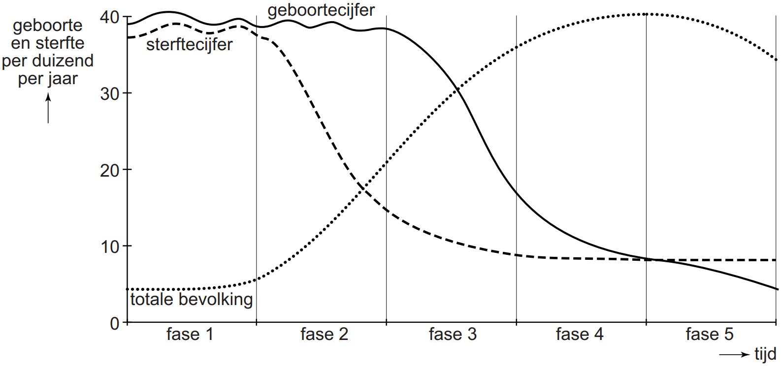 Demografisch transitiemodel