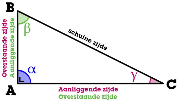 Rechthoekige driehoek