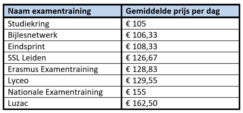 Gemiddelde prijs per dag per examentraining
