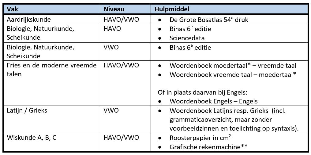 Wat mag je meenemen naar het examen HAVO en VWO?