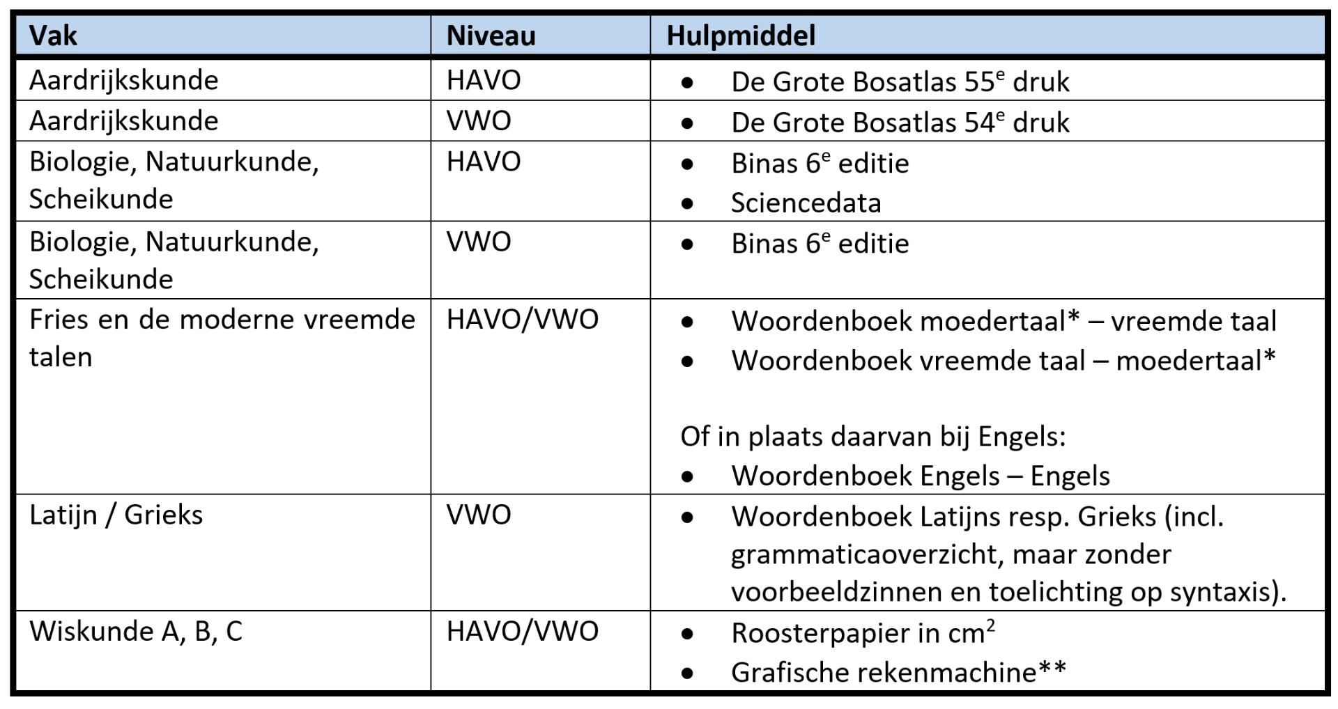 Wat mag je meenemen naar het examen HAVO en VWO 2019?