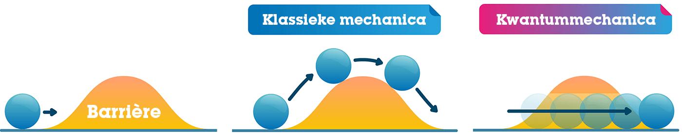 Klassieke mechanica versus kwantummechanica
