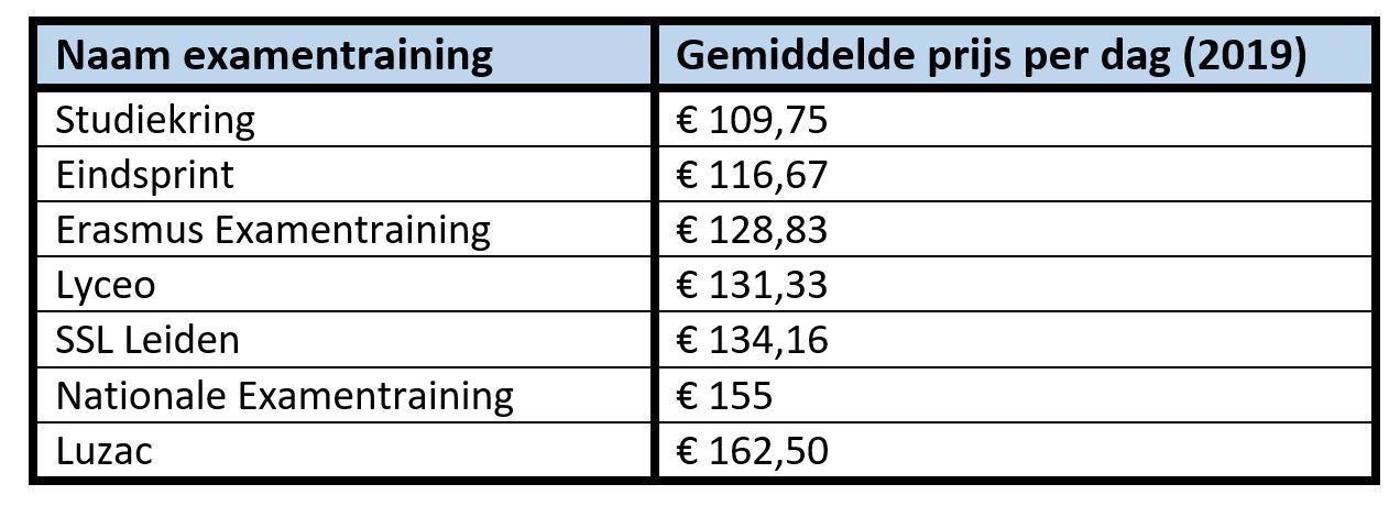 Prijzen per dag - examentrainingen 2019
