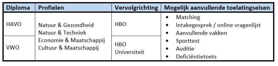 Toelatingseisen HBO en universiteit