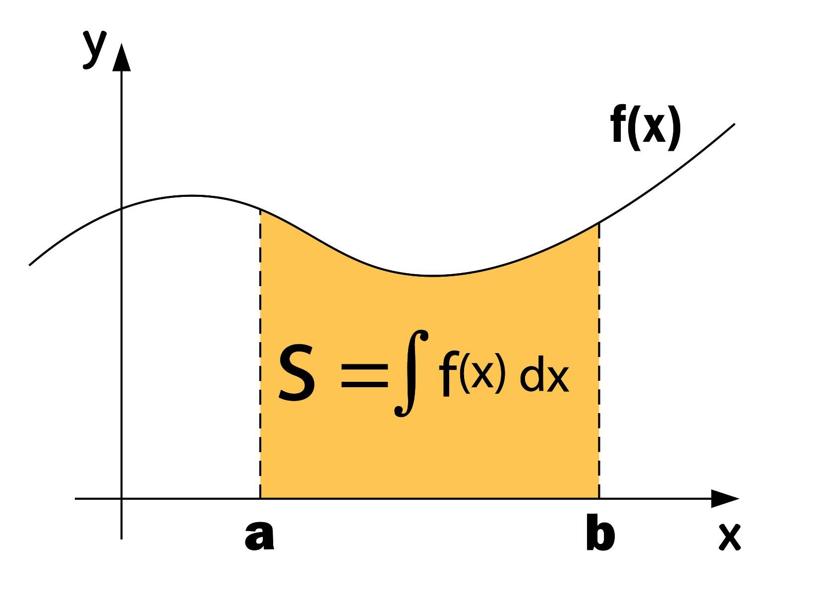Illustratie van de integraal