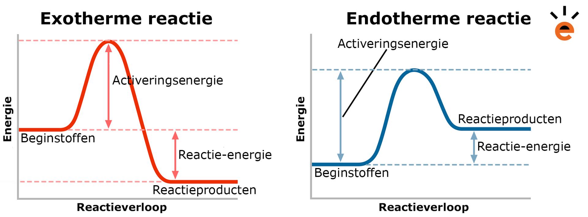 Endotherme en Exotherme Reacties Wat Zijn Dat Uitleg